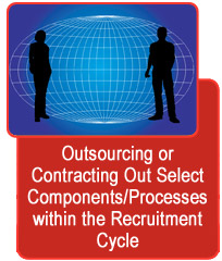 Outsourcing or Contracting Out Select Components/Processes within the Recruitment Cycle